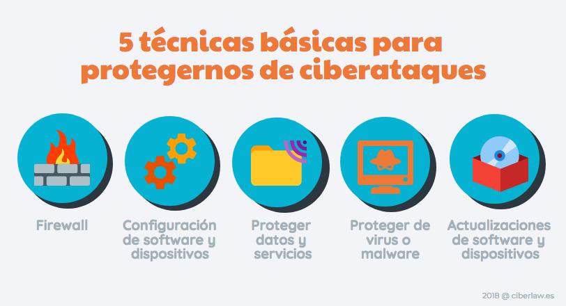 5 tecnicas básicas para protegernos de ciberataques