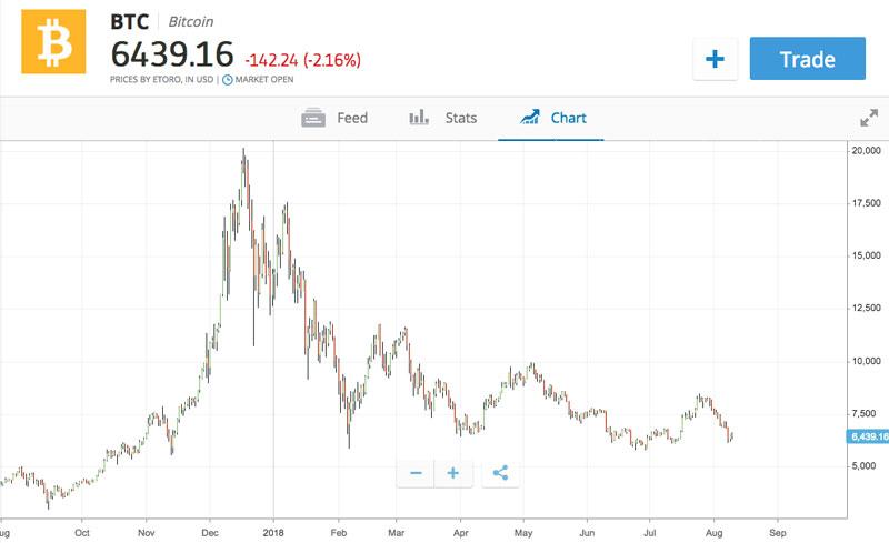 Evolución del Bitcoin desde inicios del 2018